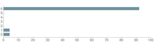 Chart?cht=bhs&chs=500x140&chbh=10&chco=6f92a3&chxt=x,y&chd=t:92,0,0,0,0,4,4&chm=t+92%,333333,0,0,10|t+0%,333333,0,1,10|t+0%,333333,0,2,10|t+0%,333333,0,3,10|t+0%,333333,0,4,10|t+4%,333333,0,5,10|t+4%,333333,0,6,10&chxl=1:|other|indian|hawaiian|asian|hispanic|black|white